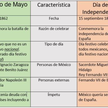 Cinco de mayo -versus- Mexican Independence Day